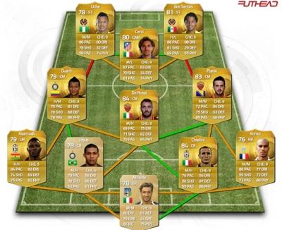 Good CM FIFA team?