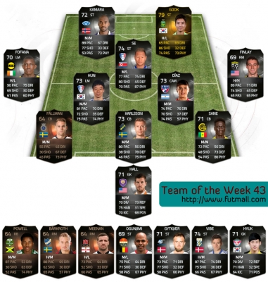 FIFA 15 Team of the Week 43