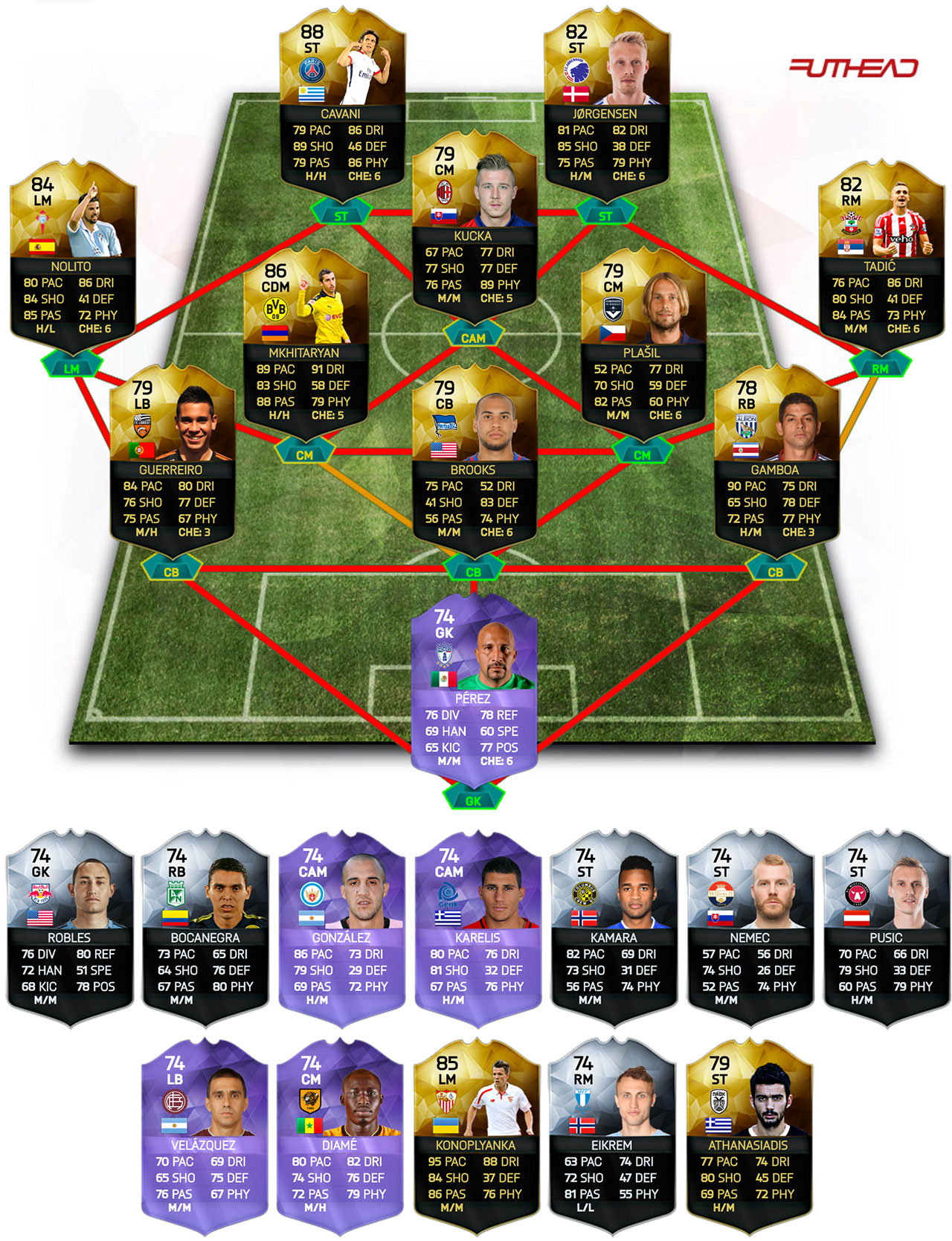 TOTW Predictions - Week 38 on ufifa16coins