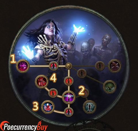 POE 3.5 Witch Necromancer Ascendancy