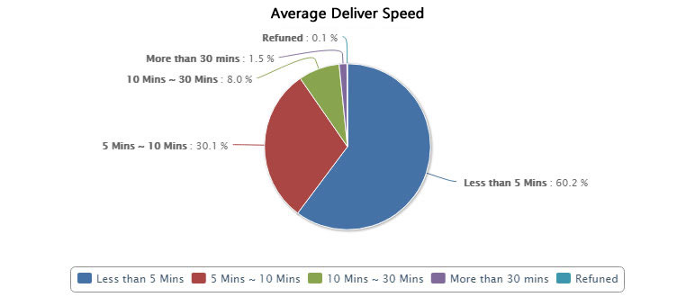 Average Deliver Speed