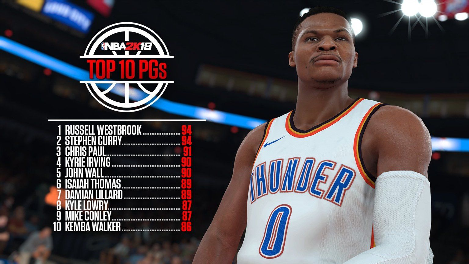 NBA 2K18 top point guard ratings