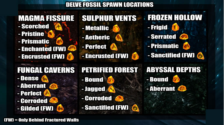 POE_3.4_Delve_Fossil_Locations
