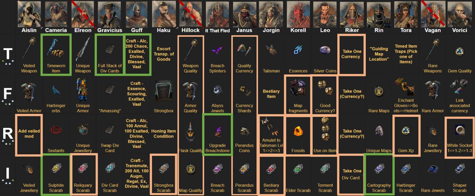 POE 3.5 Betrayal Guide Syndicate Rewards Chart