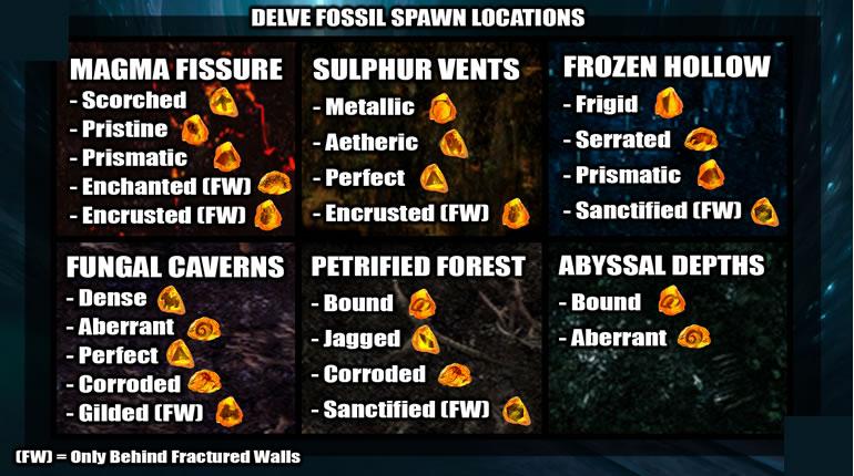 POE Delve League Beginner Guide Fossils
