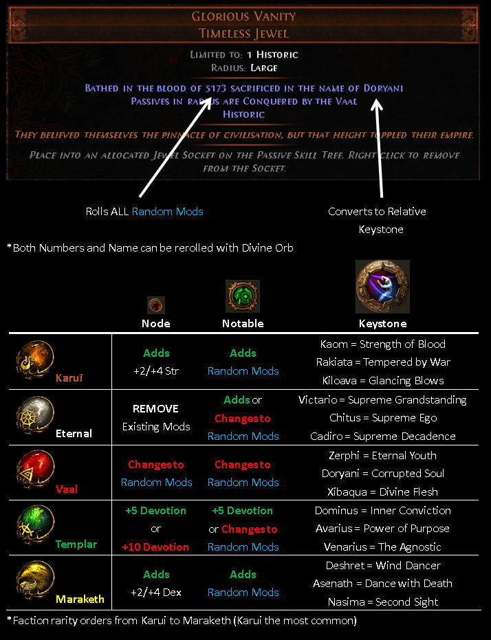 PoE Legion Jewels Guide