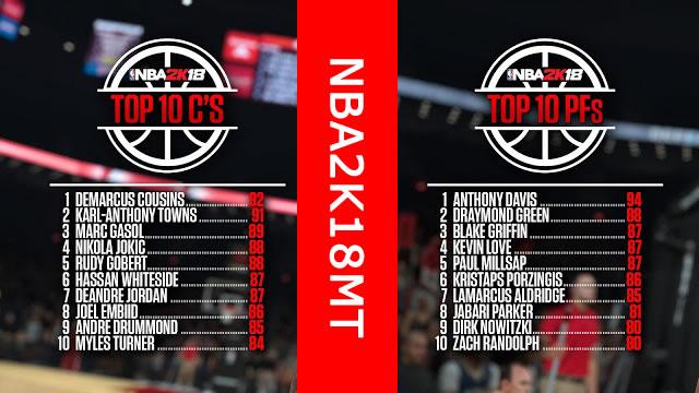 NBA 2K18 Lane gives a top ten center and the top ten power forward list
