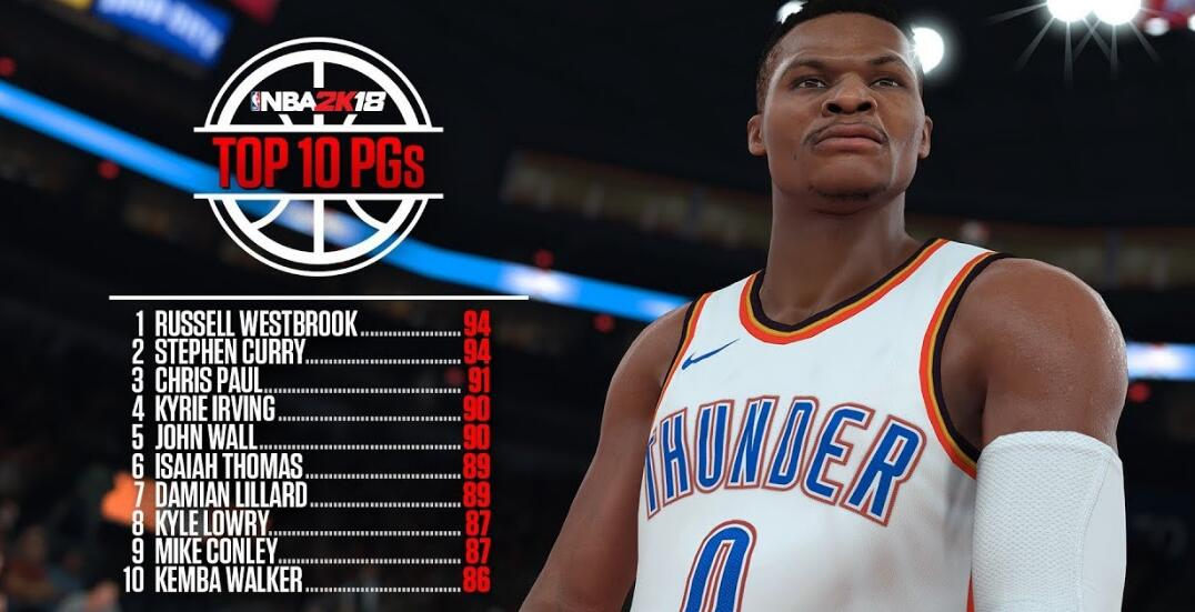 Greatest Point Guards and Shooting Guards Players in nba 2k18